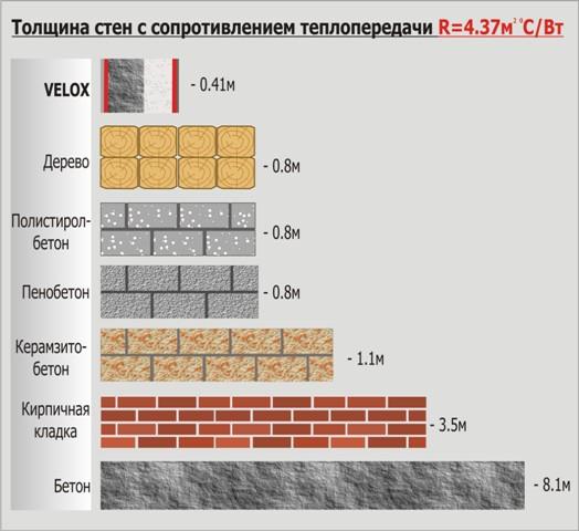какой толщины должны быть стенки из бруса